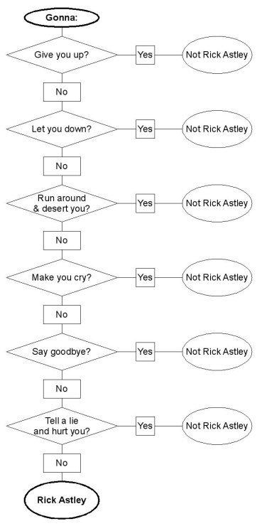 Rick Roll'd flow